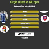 Sergio Tejera vs Ivi Lopez h2h player stats