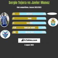 Sergio Tejera vs Javier Munoz h2h player stats
