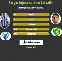 Sergio Tejera vs Joao Carvalho h2h player stats