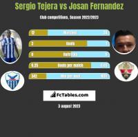 Sergio Tejera vs Josan Fernandez h2h player stats