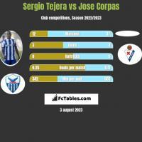 Sergio Tejera vs Jose Corpas h2h player stats
