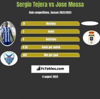 Sergio Tejera vs Jose Mossa h2h player stats
