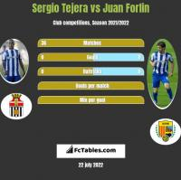 Sergio Tejera vs Juan Forlin h2h player stats