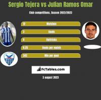 Sergio Tejera vs Julian Ramos Omar h2h player stats