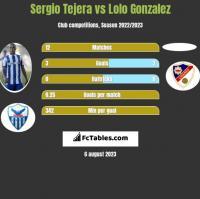 Sergio Tejera vs Lolo Gonzalez h2h player stats