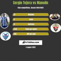 Sergio Tejera vs Manolin h2h player stats
