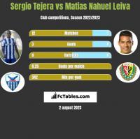 Sergio Tejera vs Matias Nahuel Leiva h2h player stats