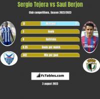 Sergio Tejera vs Saul Berjon h2h player stats