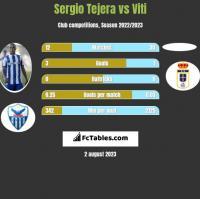 Sergio Tejera vs Viti h2h player stats
