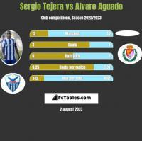 Sergio Tejera vs Alvaro Aguado h2h player stats