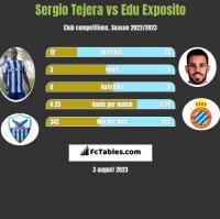 Sergio Tejera vs Edu Exposito h2h player stats