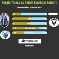 Sergio Tejera vs Daniel Escriche Romero h2h player stats
