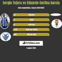 Sergio Tejera vs Eduardo Cortina Garcia h2h player stats