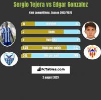 Sergio Tejera vs Edgar Gonzalez h2h player stats