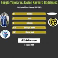 Sergio Tejera vs Javier Navarro Rodriguez h2h player stats