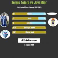 Sergio Tejera vs Javi Mier h2h player stats