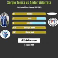 Sergio Tejera vs Ander Vidorreta h2h player stats
