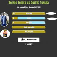 Sergio Tejera vs Cedric Teguia h2h player stats