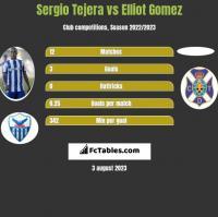 Sergio Tejera vs Elliot Gomez h2h player stats