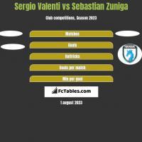 Sergio Valenti vs Sebastian Zuniga h2h player stats