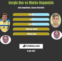 Sergiu Bus vs Marko Dugandzic h2h player stats