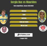 Sergiu Bus vs Maurides h2h player stats