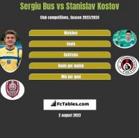Sergiu Bus vs Stanislav Kostov h2h player stats