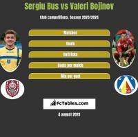 Sergiu Bus vs Valeri Bojinov h2h player stats