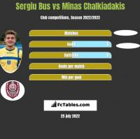 Sergiu Bus vs Minas Chalkiadakis h2h player stats