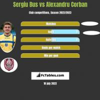 Sergiu Bus vs Alexandru Corban h2h player stats