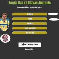 Sergiu Bus vs Razvan Andronic h2h player stats