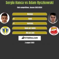 Sergiu Hanca vs Adam Ryczkowski h2h player stats