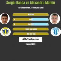 Sergiu Hanca vs Alexandru Mateiu h2h player stats