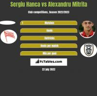 Sergiu Hanca vs Alexandru Mitrita h2h player stats