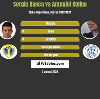 Sergiu Hanca vs Antonini Culina h2h player stats