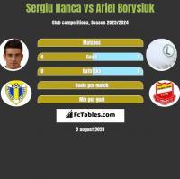 Sergiu Hanca vs Ariel Borysiuk h2h player stats