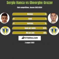 Sergiu Hanca vs Gheorghe Grozav h2h player stats