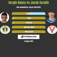 Sergiu Hanca vs Jacub Serafin h2h player stats