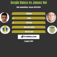 Sergiu Hanca vs Janusz Gol h2h player stats