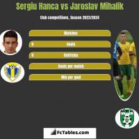 Sergiu Hanca vs Jaroslav Mihalik h2h player stats
