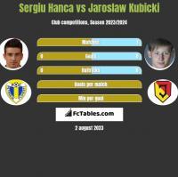 Sergiu Hanca vs Jaroslaw Kubicki h2h player stats