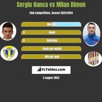 Sergiu Hanca vs Milan Dimun h2h player stats