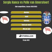 Sergiu Hanca vs Pelle van Amersfoort h2h player stats