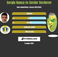 Sergiu Hanca vs Serder Serderov h2h player stats