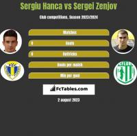 Sergiu Hanca vs Sergei Zenjov h2h player stats