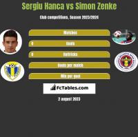 Sergiu Hanca vs Simon Zenke h2h player stats