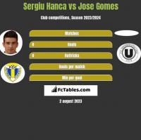 Sergiu Hanca vs Jose Gomes h2h player stats
