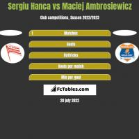 Sergiu Hanca vs Maciej Ambrosiewicz h2h player stats