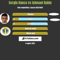 Sergiu Hanca vs Ishmael Baidu h2h player stats