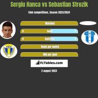 Sergiu Hanca vs Sebastian Strozik h2h player stats